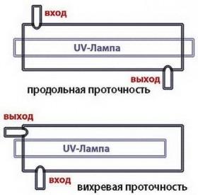 УФ - стерилизация