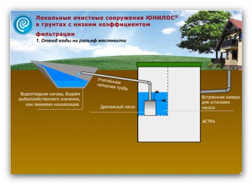 биологическая очистка вод